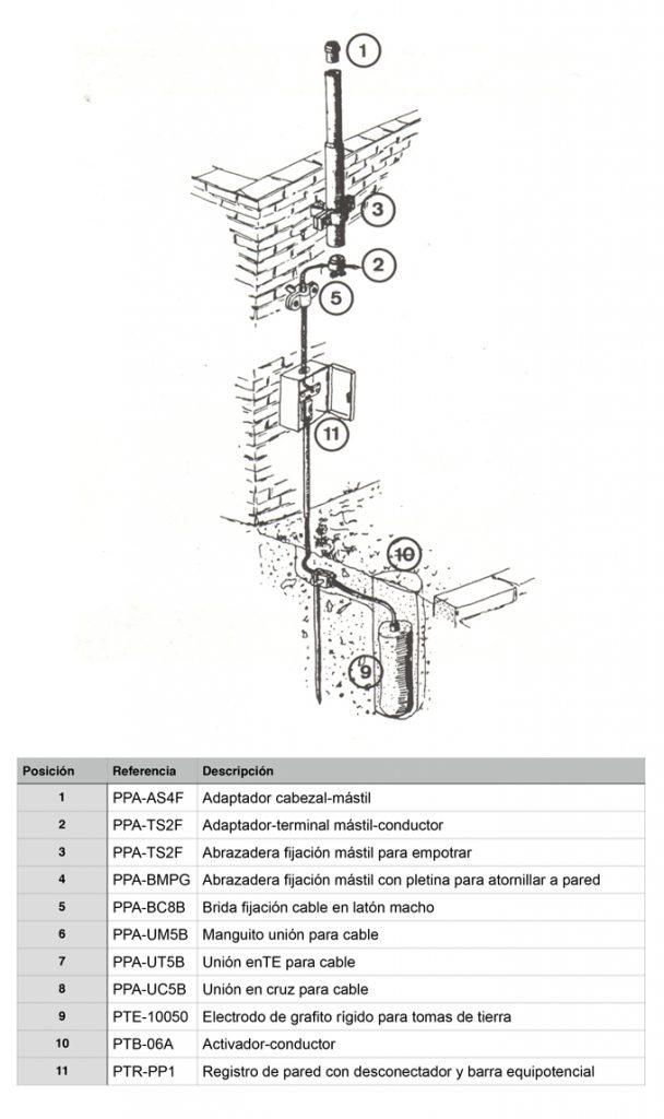 Diagrama Pararrayos