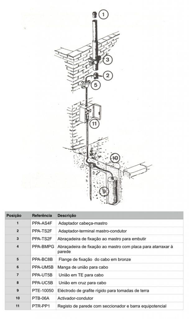 pára-raios diagrama